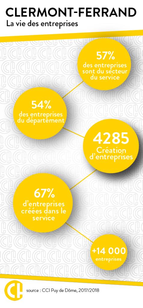 Clermont-Ferrand en chiffres